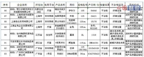 质检总局抽检网购针织品:9.7%不合格 茵曼上黑榜