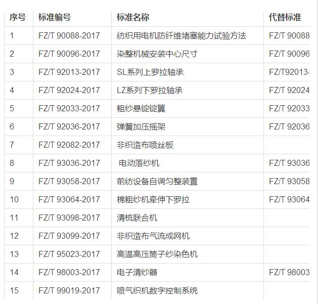 工信部发布15项纺织机械行业标准 10月实施