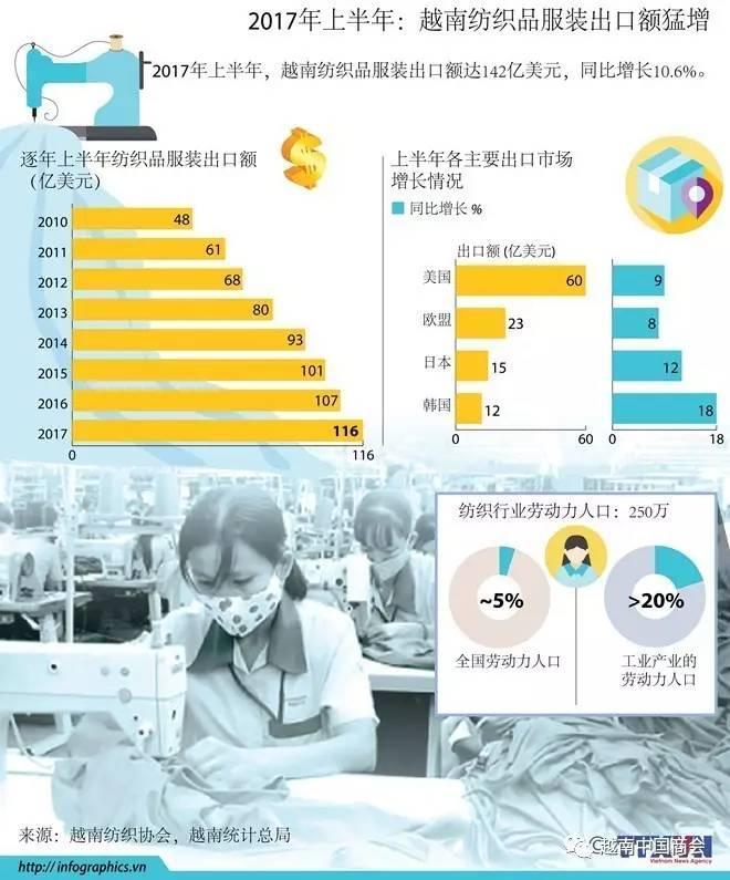 2017年上半年越南纺织品服装出口额猛增