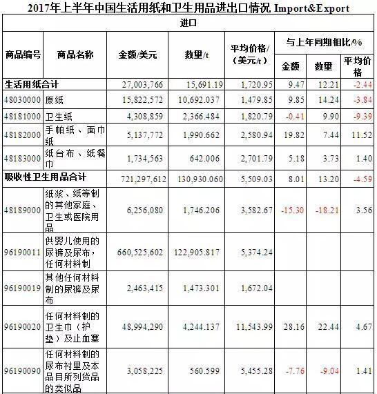 2017年上半年中国生活用纸和卫生用品进出口情况解析