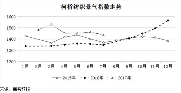 2017年7月份柯桥纺织景气指数小幅走低