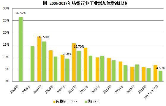 1-8月消费品工业增加值同比增长7.6%