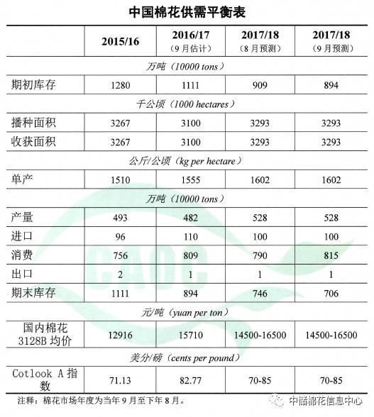 农业部:2017年9月棉花供需形势分析