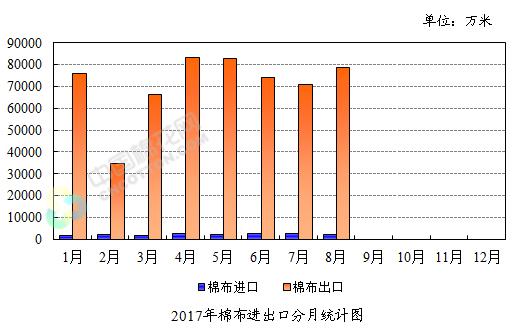 2017年8月我国棉布出口量同比下降7.43%
