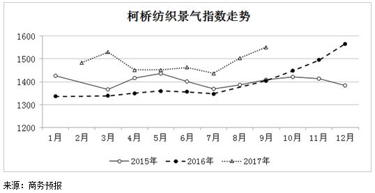 2017年9月份柯桥立即博景气指数继续上升