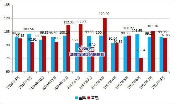 中国•常熟男装出口价格指数分析汇总