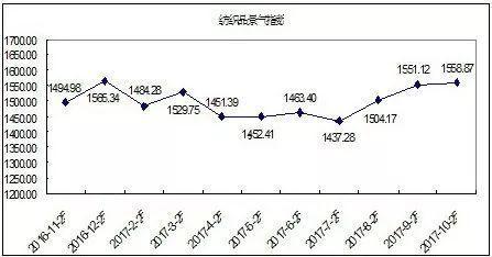 2017年10月柯桥纺织指数总景气指数评析