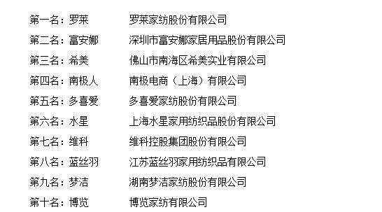 """""""2017年度中国家纺十大品牌总评榜""""荣耀揭晓"""