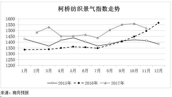 2017年11月份柯桥纺织景气指数小幅上升