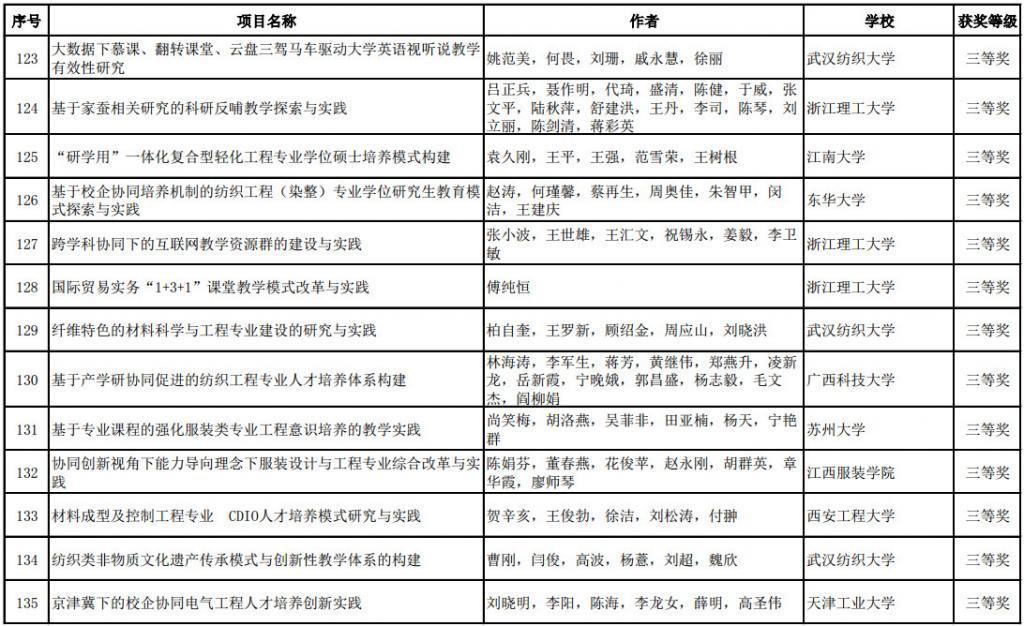 """""""纺织之光""""2017中纺联科技教育奖项揭晓(7)"""