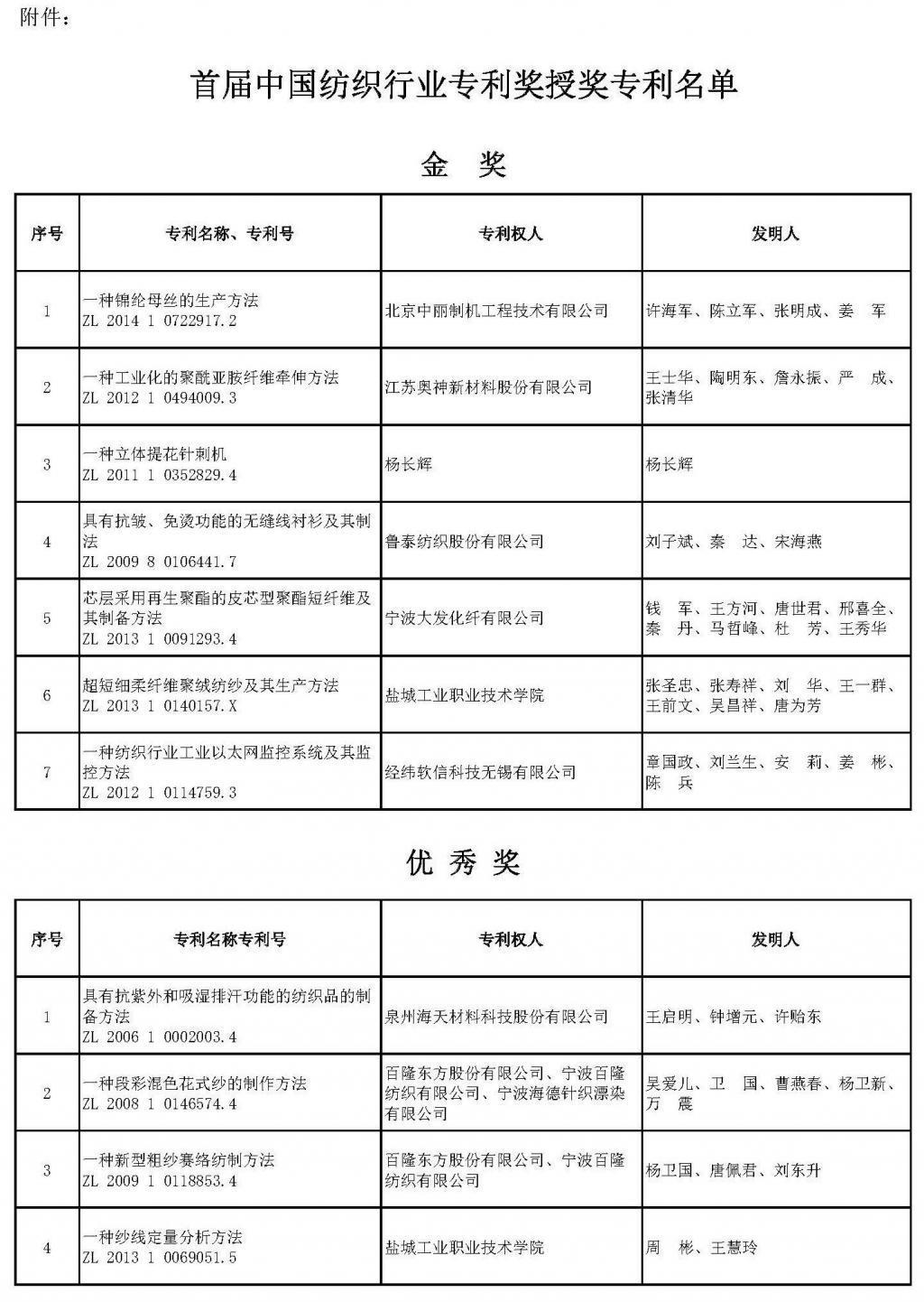 中纺联关于授予首届中国纺织行业专利奖的决定