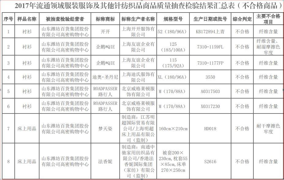 潍坊工商发布2017年流通领域服装服饰及其他针优发国际品等商品质量抽查检验结果