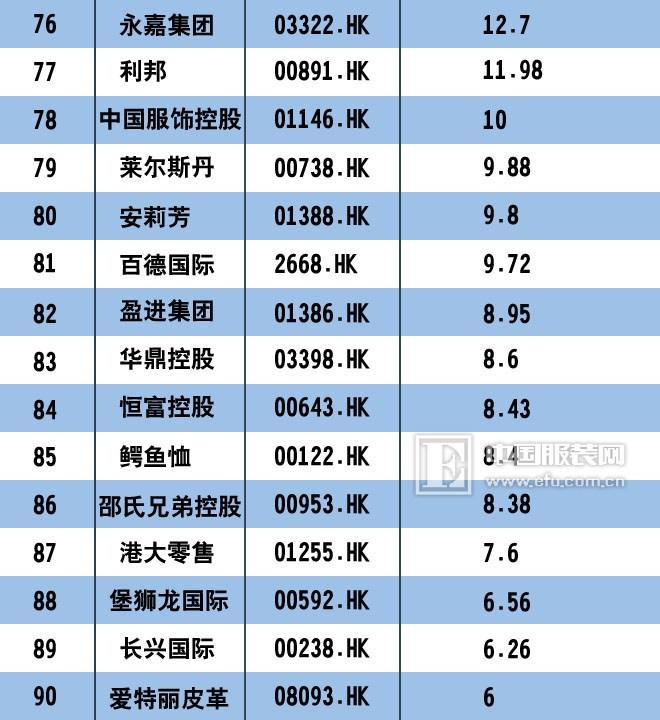 2017中国服装上市公司市值排行榜100强
