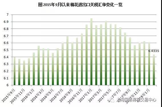 2018年2月棉花进出口关税汇率调整为6.4335