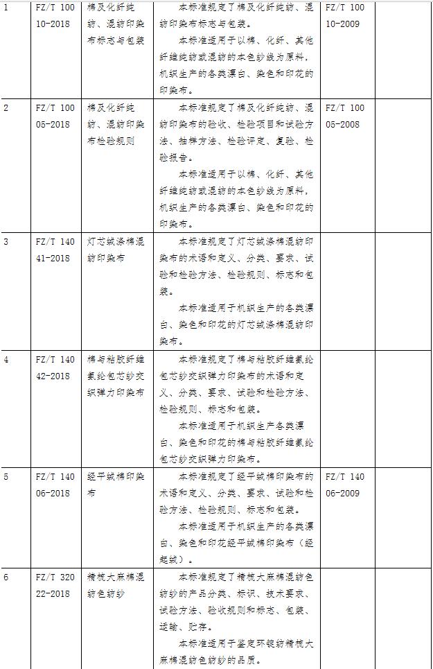 最新棉纱布行业标准公示