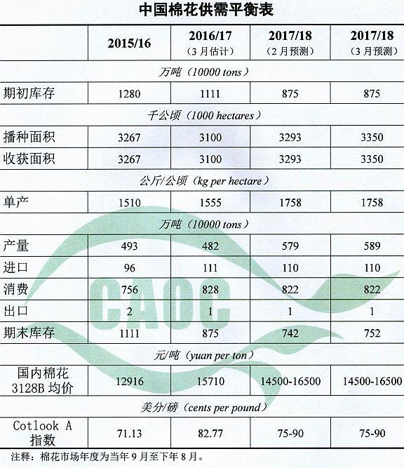 农业部:3月棉花供需形势分析