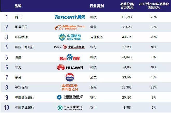 2018最具价值中国品牌100强 海澜之家安踏上榜