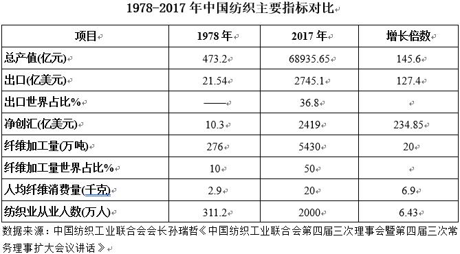 改革开放40年中国纺织总量增长145倍