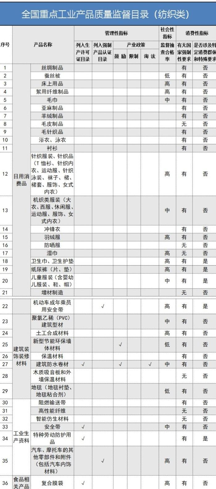 36类纺织产品列入全国重点工业产品质量监督目录
