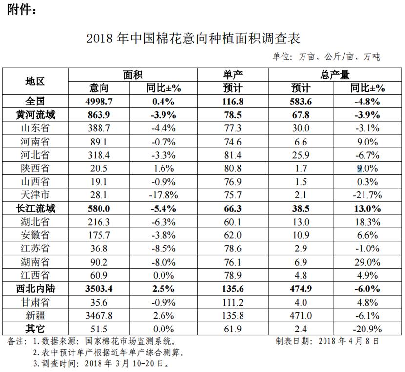 2018年中国植棉意向报告出炉! 面积同比增加17.9万亩