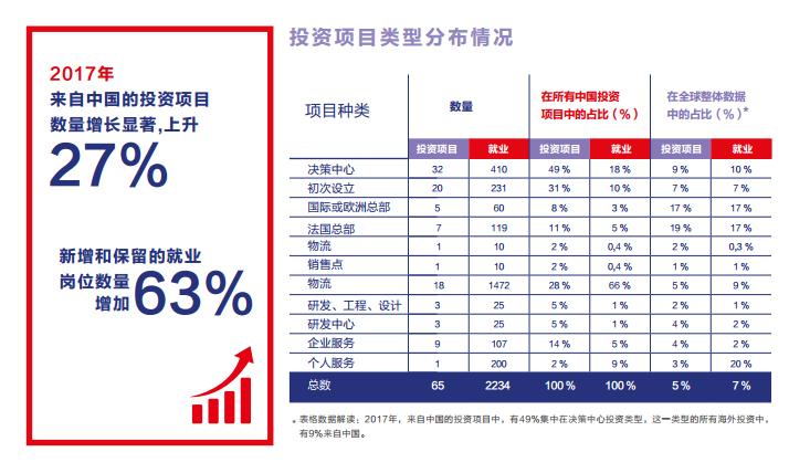 中国去年对法投资增长近30% 汽车和纺织业领衔