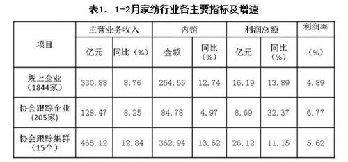 2018年1-2月家纺规上企业主营业务同比增长8.76%