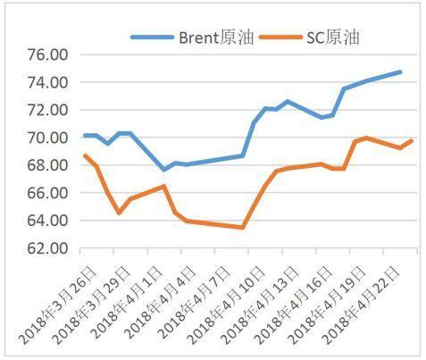 中国原油期货满月:日均6万手的成交量是高还是低?