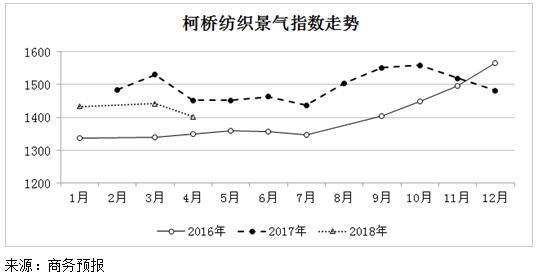 2018年4月份柯桥纺织景气指数以降为主