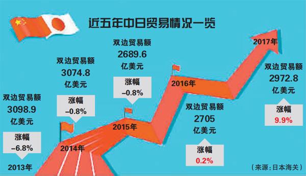 关系回暖,中日贸易重回高增长