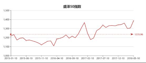 """4月份中国•盛泽丝绸化纤指数""""50指数""""述评"""
