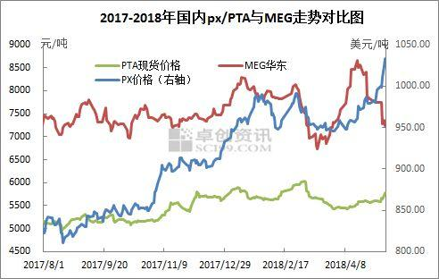 聚酯两大原料PTA/MEG走势迥异性浅析