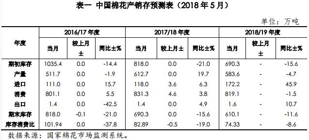 中国棉花市场5月月报(预测篇)