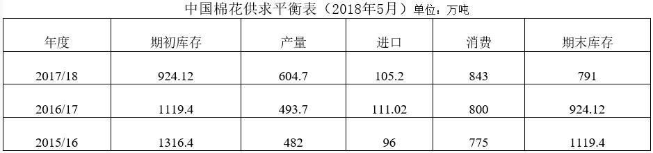 中国棉花形势月报(2018年5月15日)
