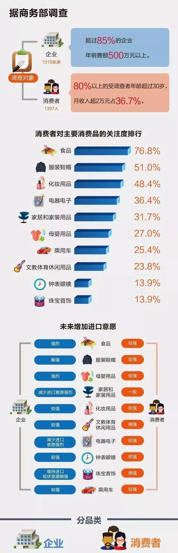 7月起进口服装关税降至7.1%,国产品牌做好升级准备了么?