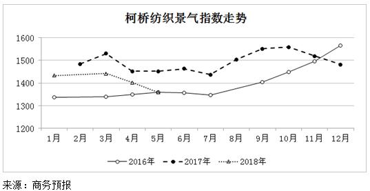 2018年5月份柯桥纺织景气指数以降为主