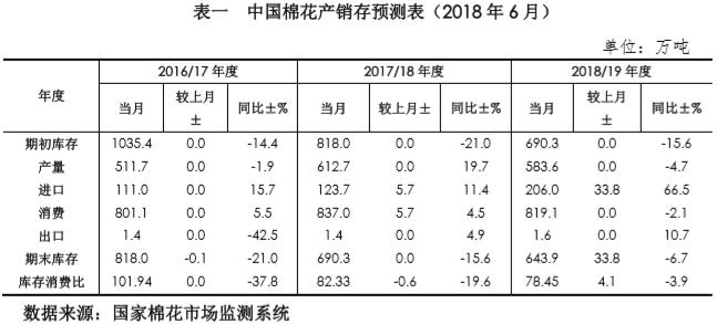 中国棉花市场6月月报(预测篇)