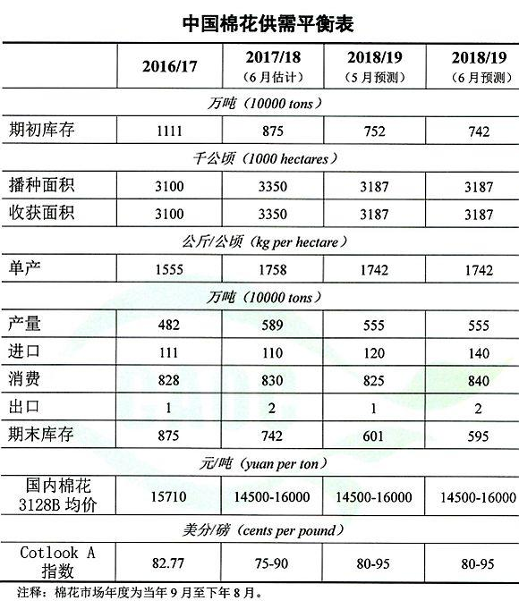 农业农村部:6月棉花供需形势分析(附平衡表)