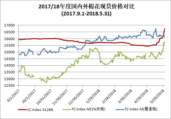 中国棉花价格指数(CC Index)月度报告(2018年5月)