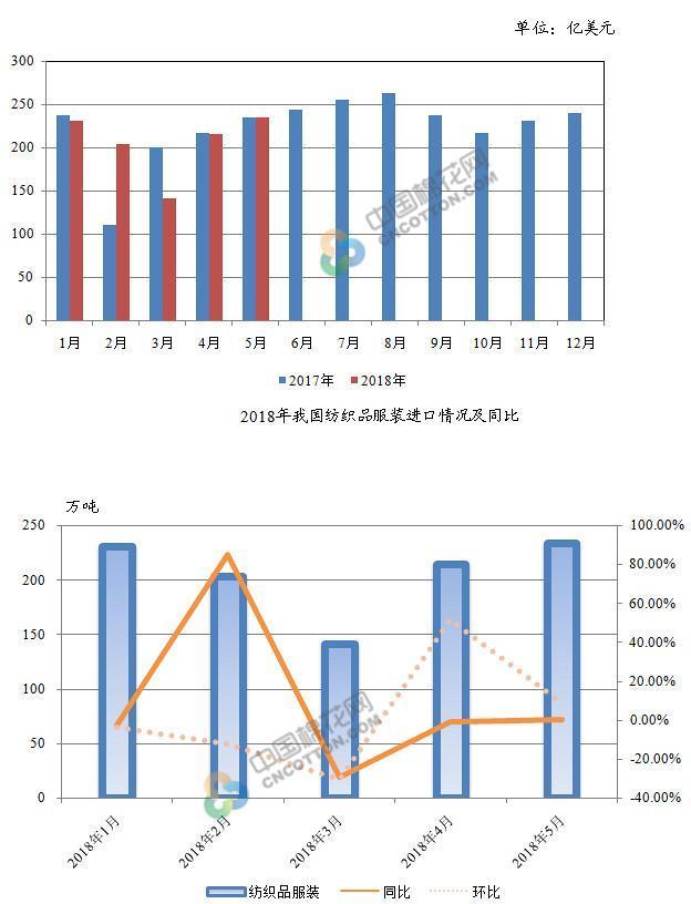 2018年5月我国优发国际品服装出口额同比增长0.17%