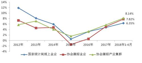 前4月规上家纺企业实现主营收入702.14亿元