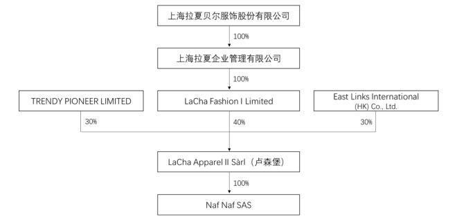 拉夏贝尔(06116):终止认购BeCool若干新优先股