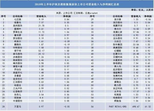 上半年上市服企营收统计:申洲国际第一