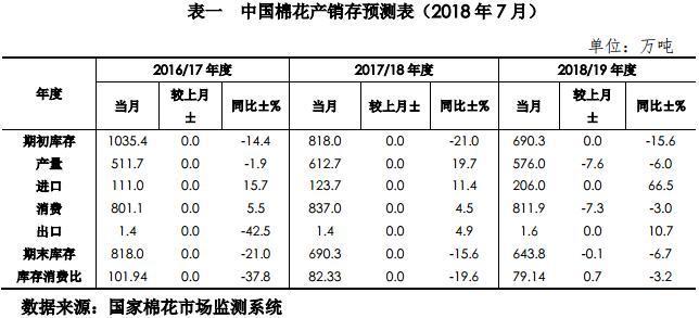 中国棉花市场7月月报(预测篇)