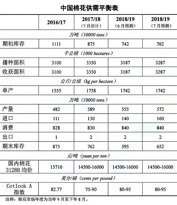 农业农村部:7月棉花供需形势分析(附平衡表)