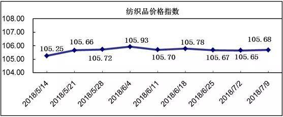 20180709期柯桥纺织指数评析