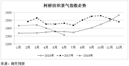 2018年6月份柯桥纺织景气指数继续下降