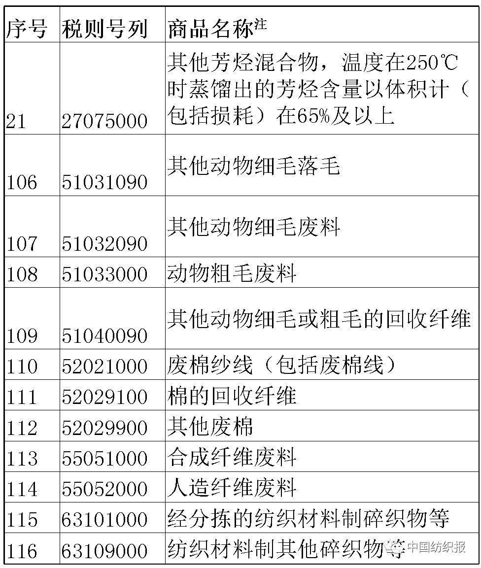 中国对美约160亿美元商品加征关税今刷屏,对我纺织业影响不大