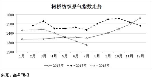2018年7月份柯桥纺织景气指数延续降势