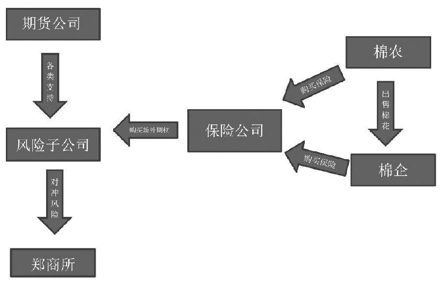 """棉花产业""""保险+期货""""模式期权定价问题分析"""