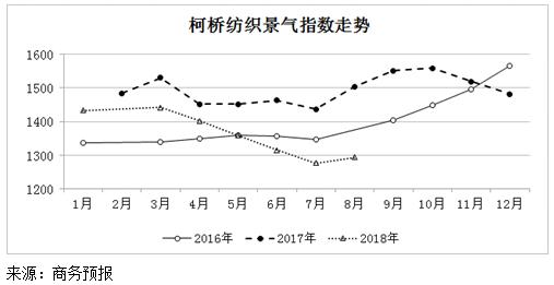 2018年8月份柯桥纺织景气指数止跌回升